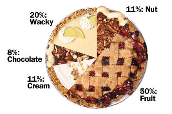 What kind of sweet (dessert) pie do you like?