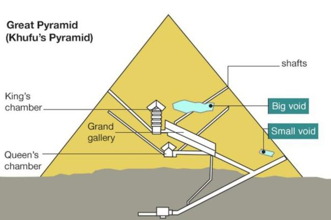 What was the purpose of the Great Pyramids of Egypt?