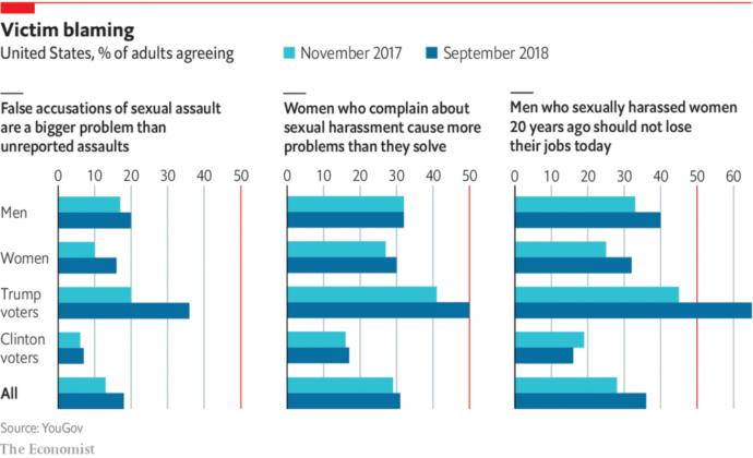 'Americans Now MORE Skeptical Of Women Claiming Sexual Harassment After Year Of #MeToo'. Your thoughts?