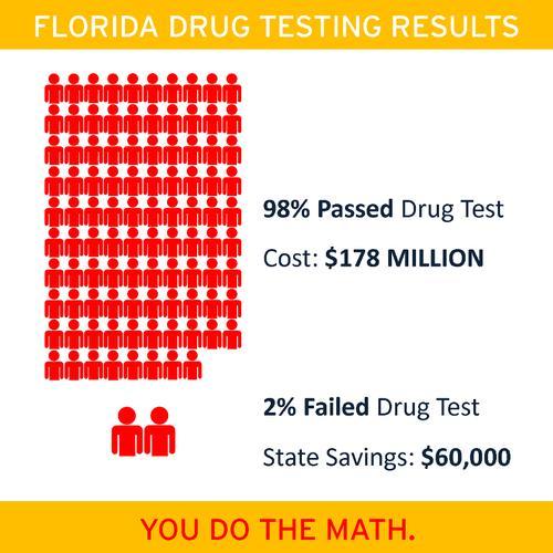 Should welfare recipients get drug tested?