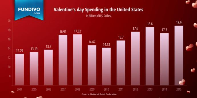 How much will you spend on Valentine's Day?