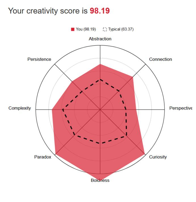 What is your IQ? What is your strongest area of intelligence?