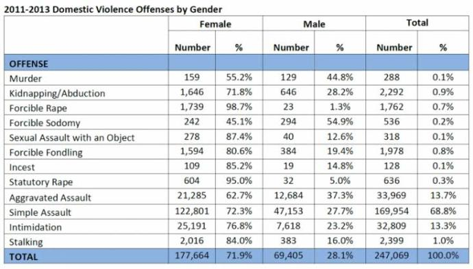 9 out of 10 rape victims are female?