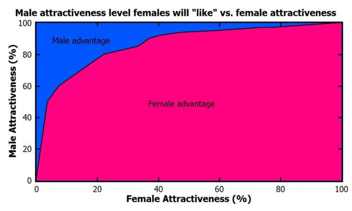 Do girls find only about 20% from the guy population attractive?
