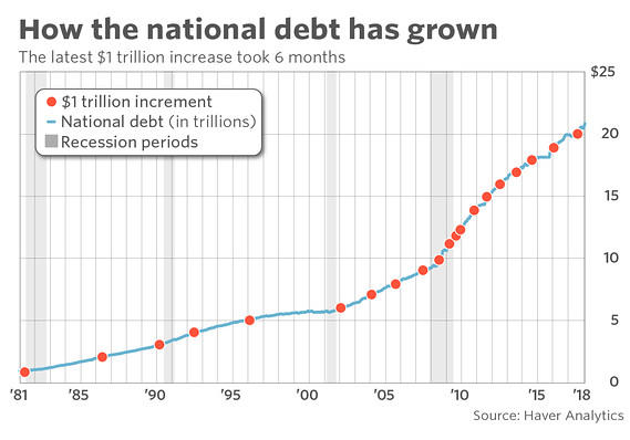 The US  Economy will crash and burn because of   which?
