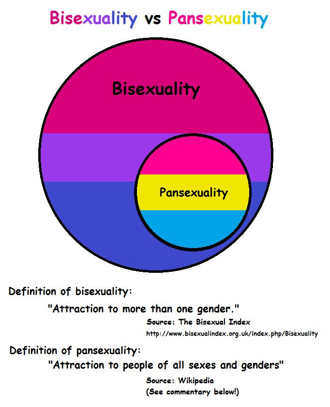 What's your opinion on this? Is being pansexual a thing? Or are they really just bisexual?