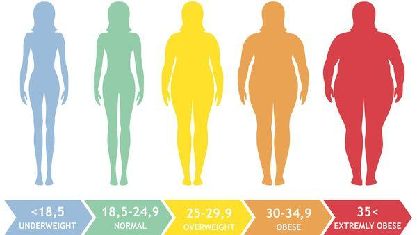 Is BMI mostly accurate?