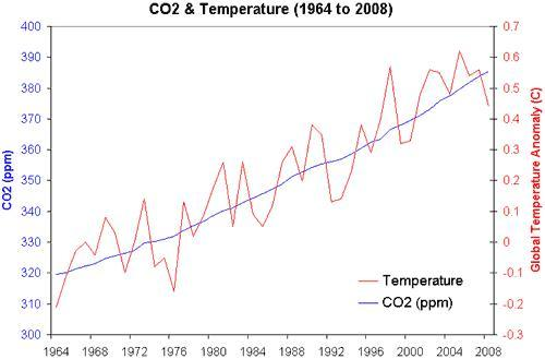 Do you think that when it comes to the increase in CO2 and temperature over the course of the last century, correlation equals causation?