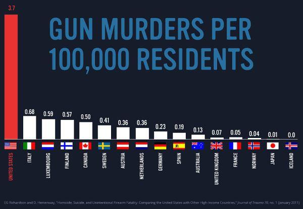 What's more important: limiting the total number of deaths or limiting the total number of mass shootings?