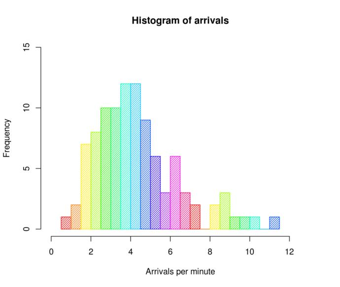 What is your favorite type of data visual?