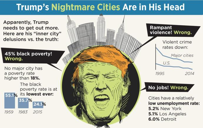 Why does Trump refer to black cities as 'war zones