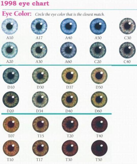 According to this chart, what colour are your eyes?