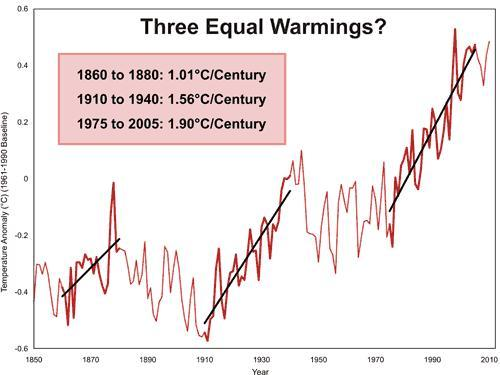 Is global climate change caused by humans?