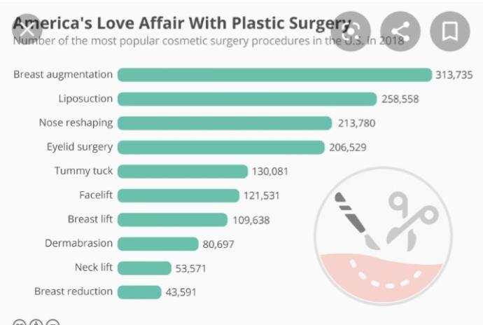 Why are the countries with the most beautiful girls also the countries with the most plastic surgeries?