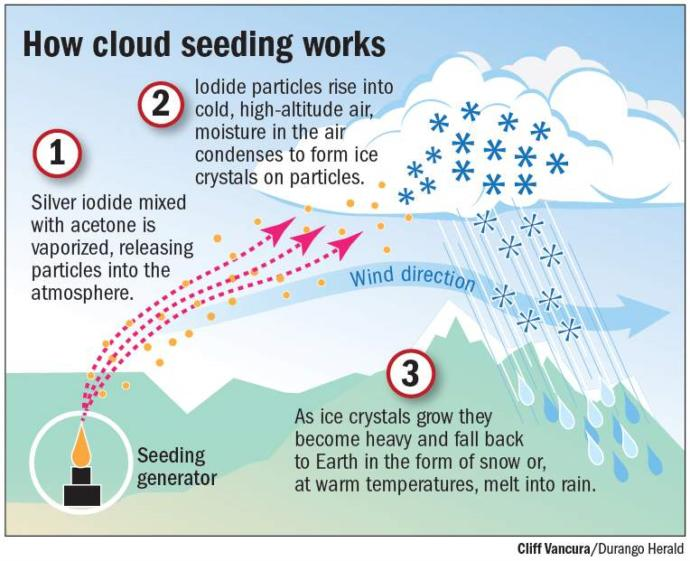 Cloud seeding is a process is creating artificial rain, would you be concerned about its negative side effect?