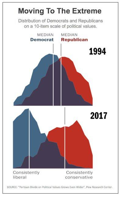 Are republicans more extreme usually than democrats?