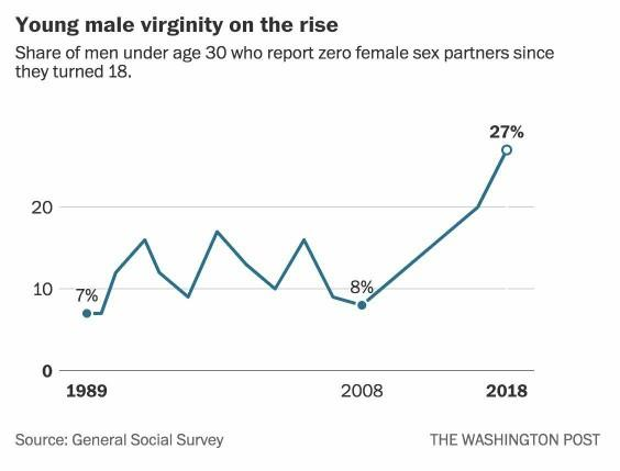 Nearly 30% of men under the age of 30 are incel, what, if anything, should be done?