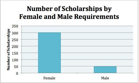 Is it time to institute Affirmative Action for male college admissions?