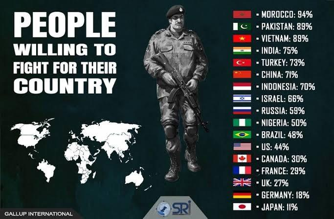 Would you be willing to fight for your country? And how high in the rankings is your nation?