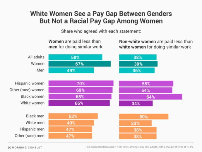 What bothers you more: The racial wage gap or the gender pay gap?