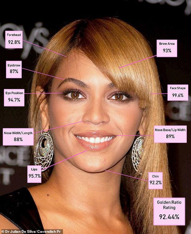 2. Beyoncé - 92.44%