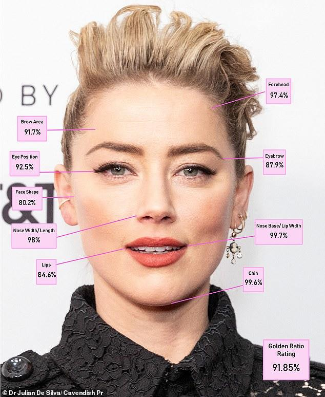 3. Amber Heard - 91.85%