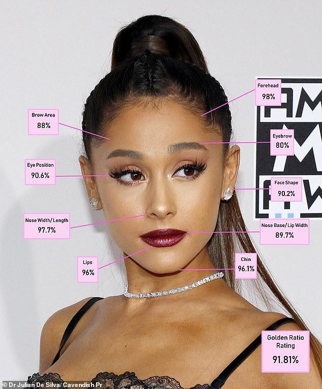 4. Ariana Grande - 91.81%