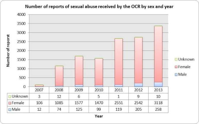 Young girls or boys, who gets more sexually abused?