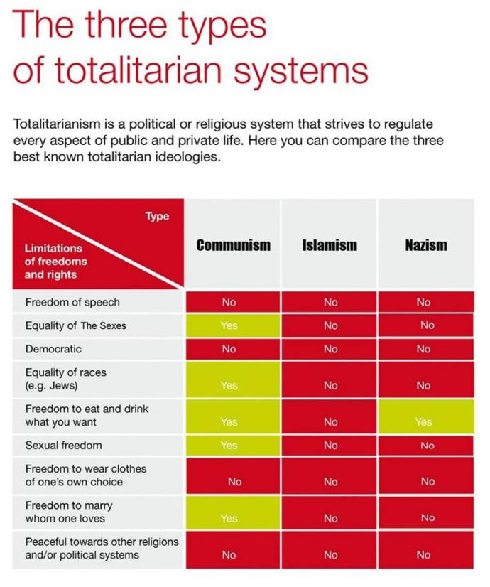 If you choose one totalitarian system to live in, which one would you choose?