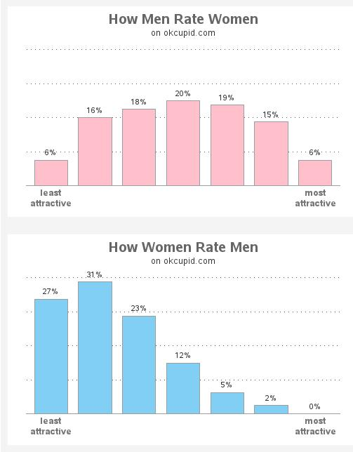 Why do you think women rate men lower in attractiveness than vice versa?