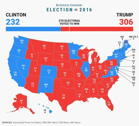What are your thoughts on the Electoral College?