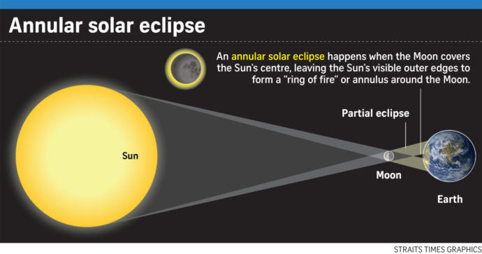 Are you aware of annular solar eclipse happening soon?