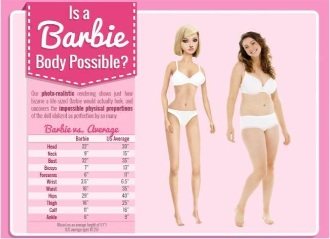 What do you think of barbies real life body figures compared to average womens figures?