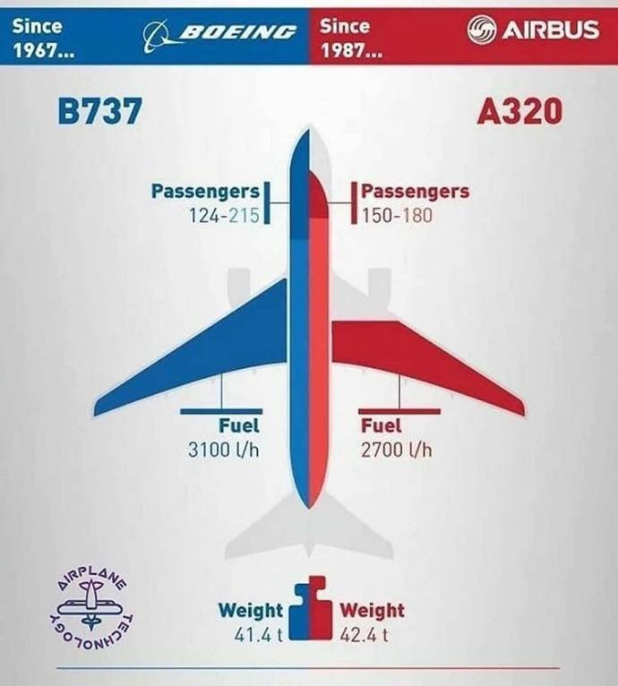 Whats your best plane?