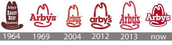 History of Arbys logo