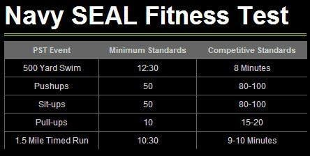 Can you pass the minimum standards of the Navy SEAL Physical Fitness Test? What about the competitive standards?