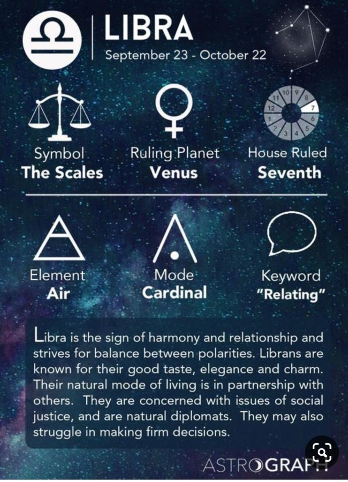 Whats your zodiac sign (Part 2)?