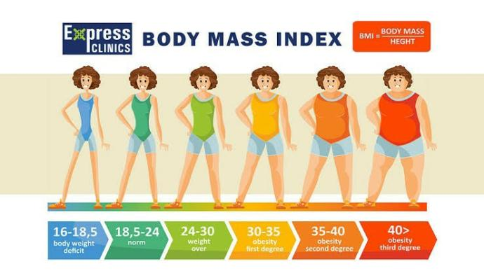 Is BMI accurate or misleading?