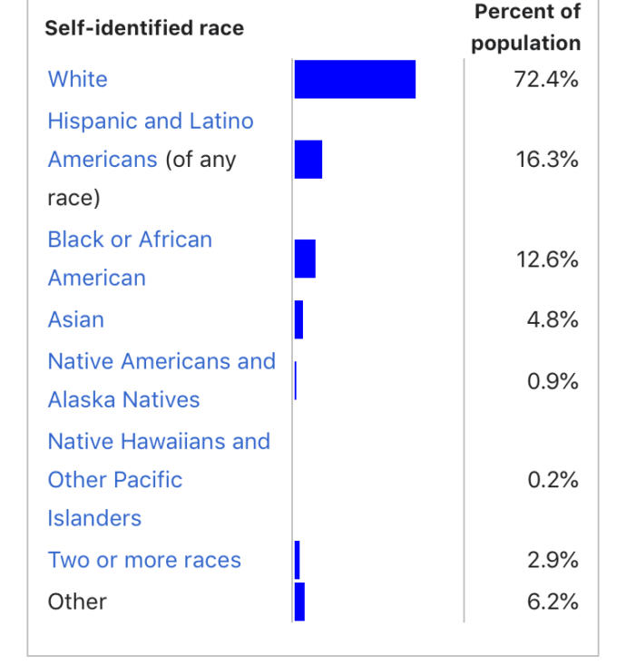 Are Asian Americans included in White Americans?