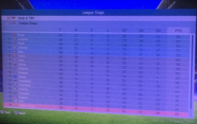 On Fifa soccer video game have you ever went a whole season unbeaten?