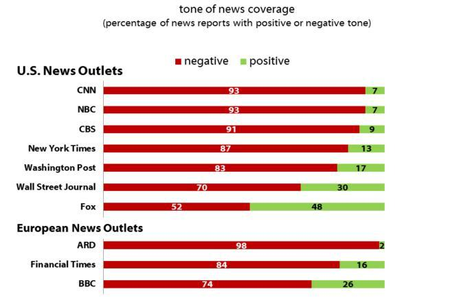 Fox News is biased, right? Everyone agrees?