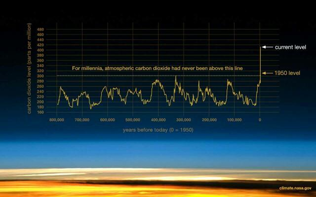 Why do some people not believe in climate change?