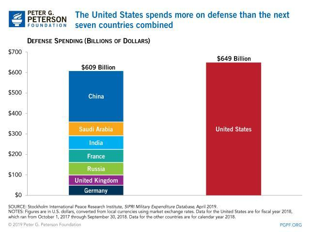 Do you think the US military budget needs to be cut/reduced, if so by how much?