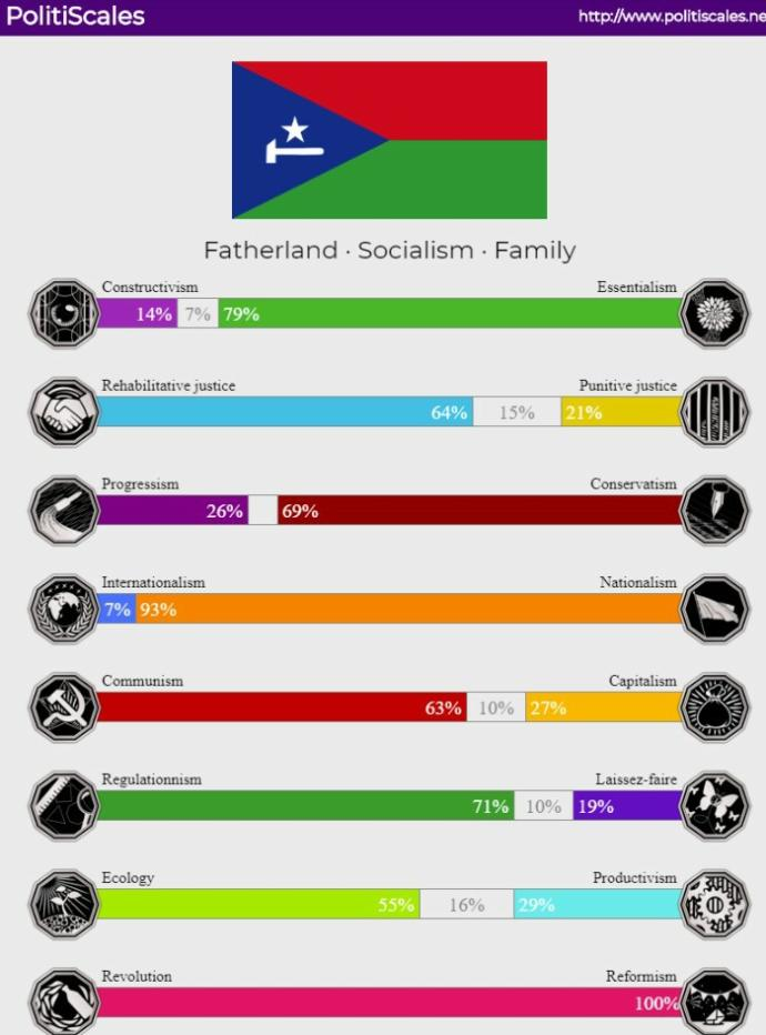 What are your political views?