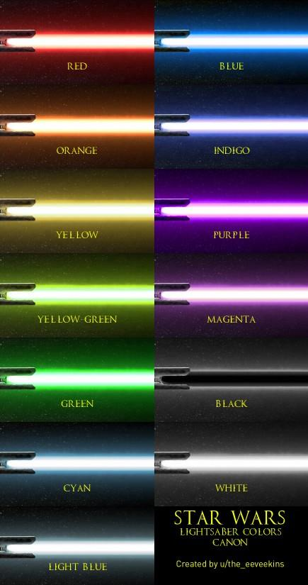 If you lived in the universe of Star Wars, what would be your lightsaber color?