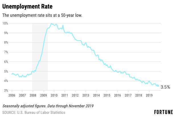 Unemployment went down