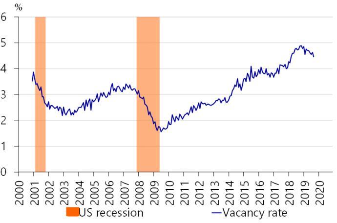The economy went up