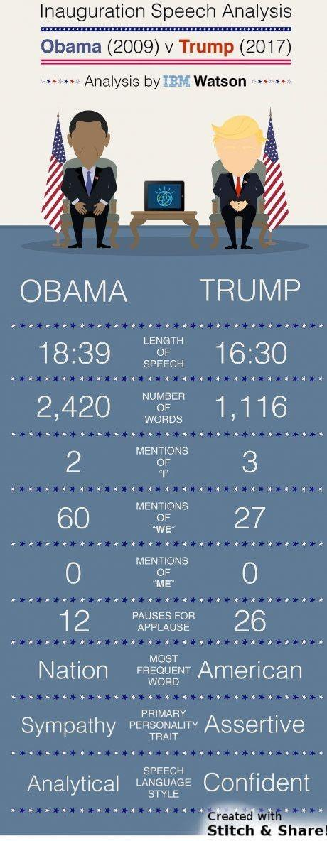 Who did/does a better job as president: Trump or Obama?