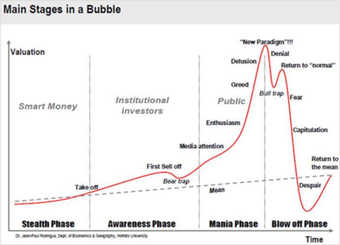 How should I start investing?