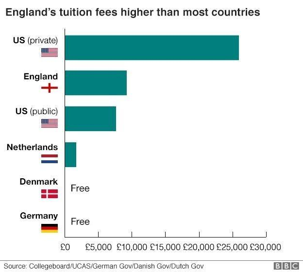 Are college tuition fees worth it?